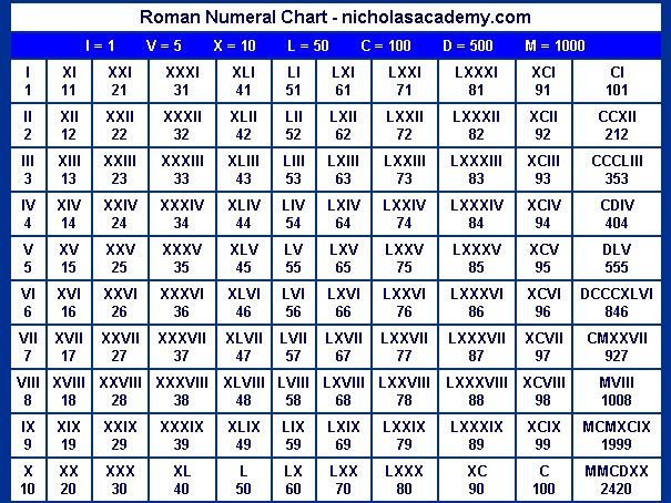Random Knowledge: Roman Numerals