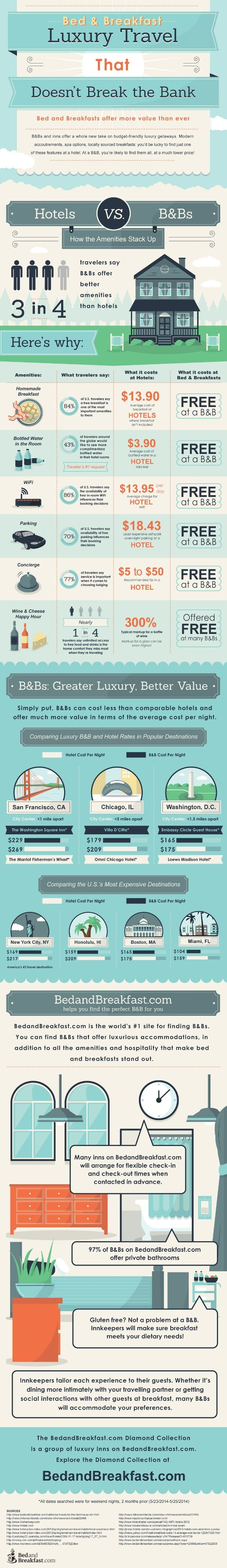 "Luxury travel that doesn't break the bank infographic. What does ""bed and breakfast"" mean to you? Like many travelers, you may envision a cozy rural cottage with homemade biscuits, quilted comforters, and a feline-in-residence. But bed and breakfasts have evolved far beyond these traditional bounds."