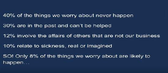 私たちが心配することの40%は現実にはならない。 30%は過去のことでもうどうにもならないこと。 12%は他人の問題であり、自分自身の問題ではない。 10%は病気について、それが実際に自分が抱える病気である場合もあればまだ身に起こっていない病気について。 つまりここからわかることは、私たちが不安に思うこと、心配していることが現実になる可能性はたった8%しかない