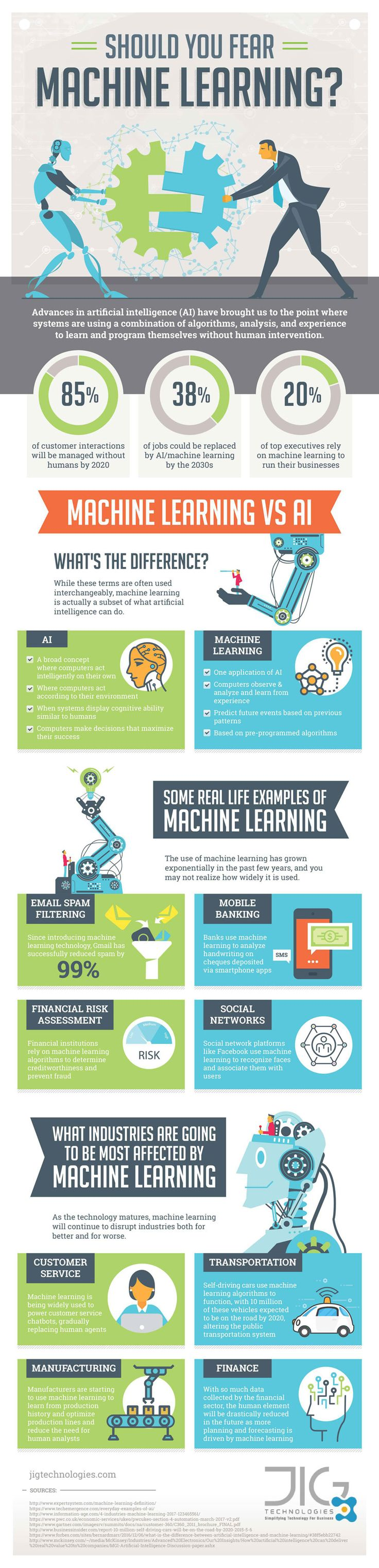 The use of machine learning has grown exponentially in the past few years, and you may not realize how widely it is used. The Should You Fear Machine Learning? Infographic shows that as the technology matures, machine learning will continue to disrupt industries both for better and for worse.