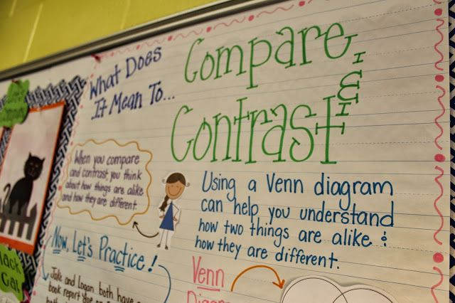 Compare and Contrast Essay Writing Grades 4,5,6