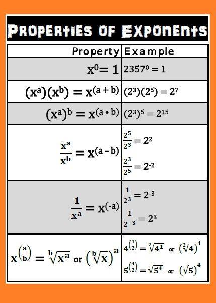 Rules of Exponents poster (pdf) - ZeroSum Ruler   CurrClick