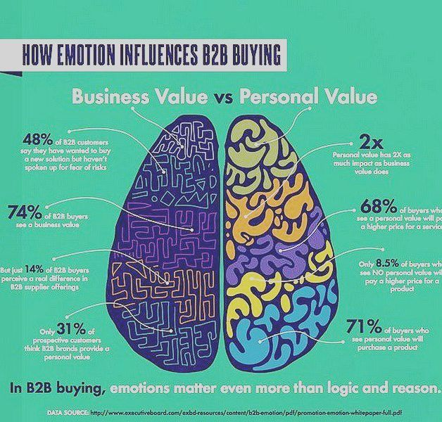 How Emotions Influences B2B Buying?  Just Think about.  What's your Opinion???  @follow @hichamsouilmi for more . . . #infographic #infographics #b2b #emotion #customerexperience  #sales  #tech #technology  #growthhack #startups #startup #entrepreneurship #entrepreneur #startuplife #startupcanada #cantech #mtlblog #mtl #mtlmoments #montrealcity #villedemontreal #igersmontreal  #like4likev #like #instadaily #bestoftheday #Hashtags #HTers #webstagram