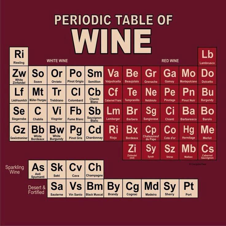 Periodic table of wine - IFLS