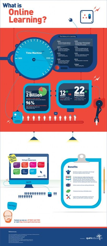 The History of E-learning #History #E-learning #Infographics