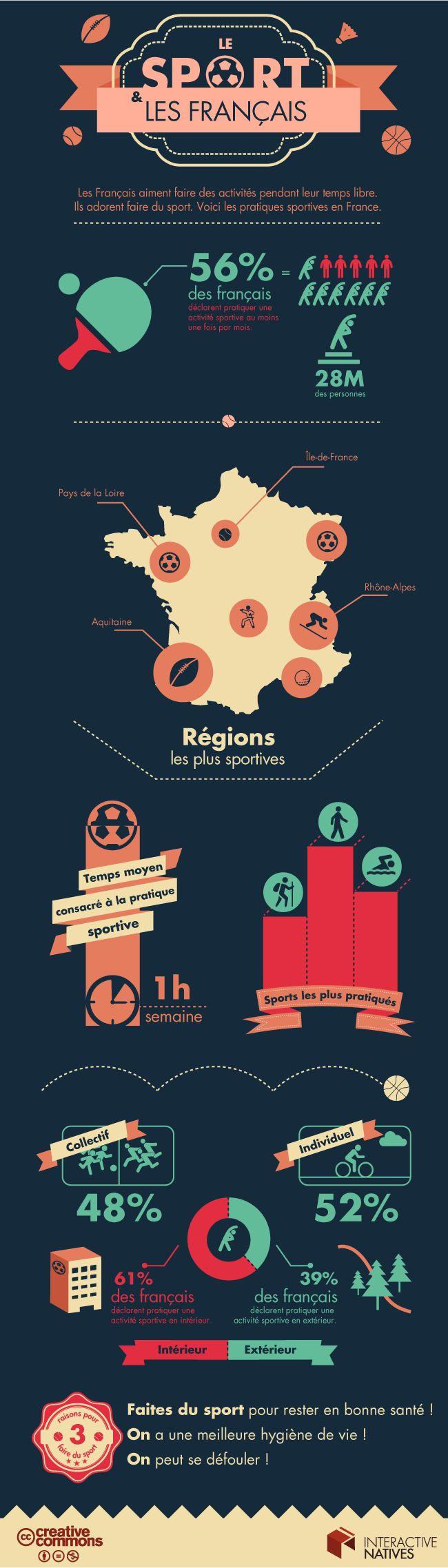Le sport et les français | Interactive Natives