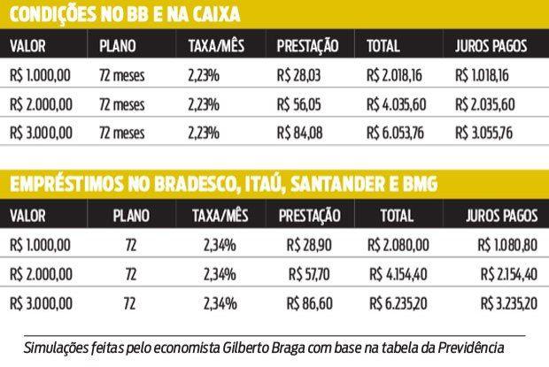 INSS divulga tabela de juros para consignado - Rio - O Dia
