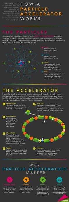 Infographic by Sarah Gerrity, Energy Department.