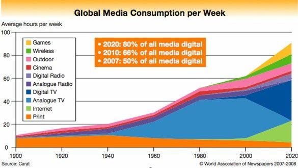 El consumo de contenido crece y va cambiando (Fuente: http://blog.tickr.com/?p=274)