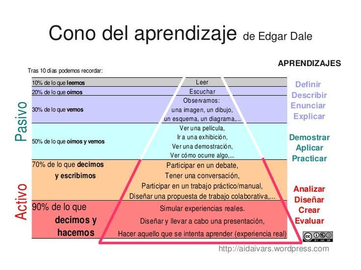"""Versión del """"Cone of Experience"""" de Edgar Dale, en español. Permite ver fácilmente cuáles son las actividades que mejor cumplen con los objetivos del proceso d…"""