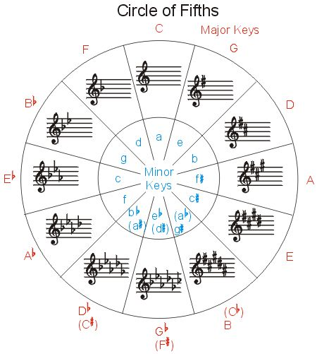 7 best circle of fifths worksheet images on pinterest