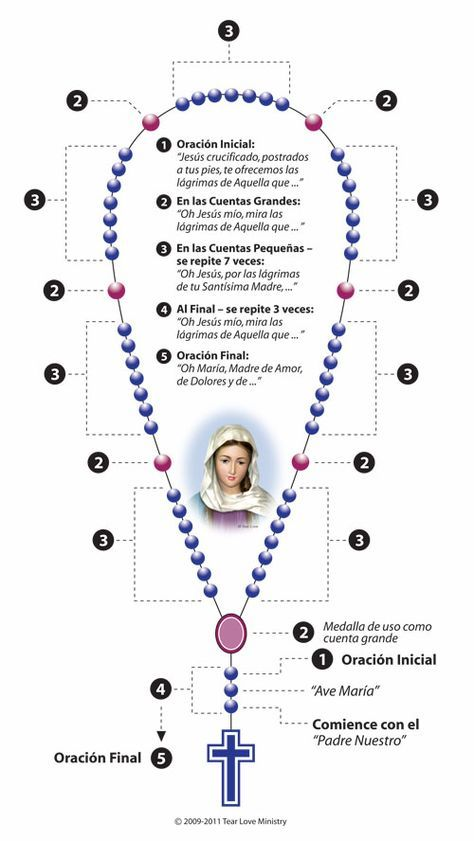 Rosary Instructions_Spanish.jpg (500×888)