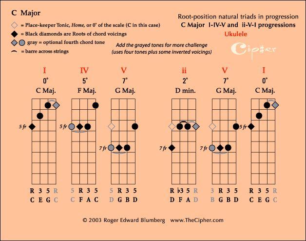 Ukulele ukulele jazz chords : 1000+ images about music charts on Pinterest