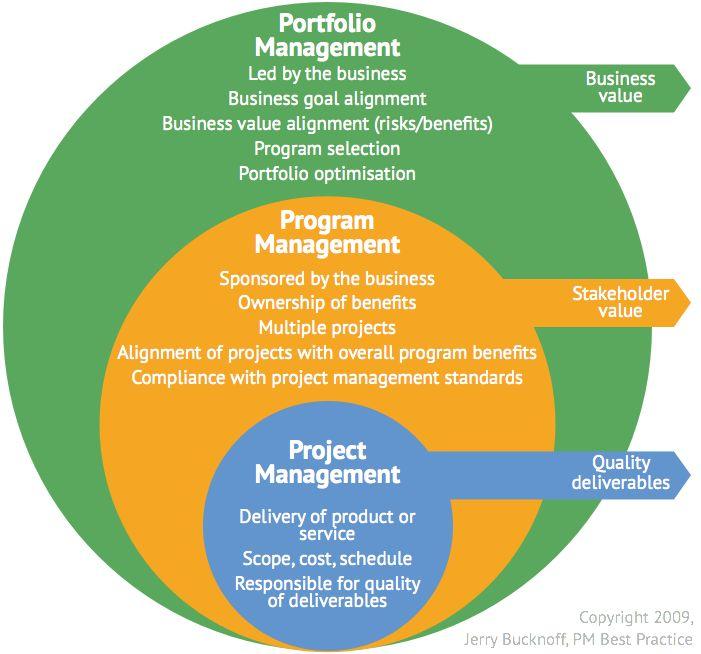 Portfolio Vs. Program Vs. Project Management