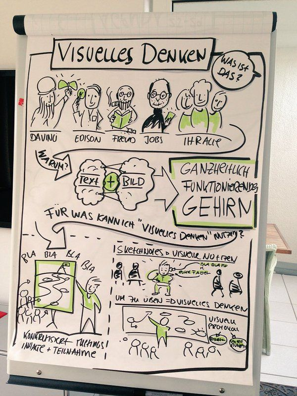 Visual thinking flipchart Mehr
