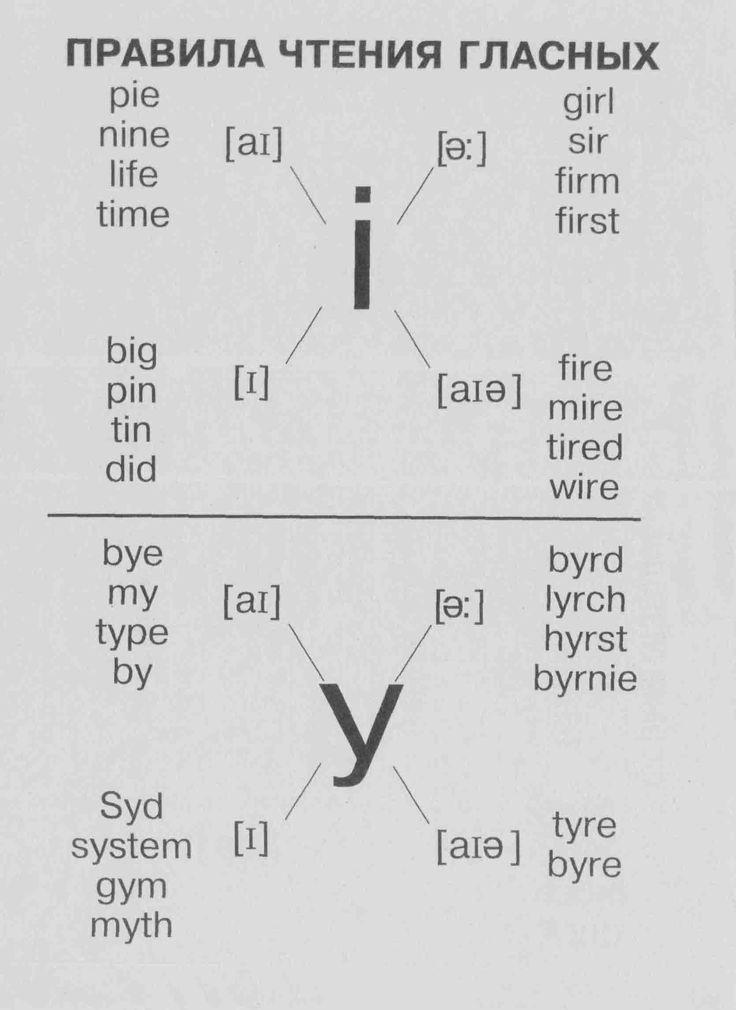 Правила чтения гласных (3) | Грамматика в таблицах | Английский язык