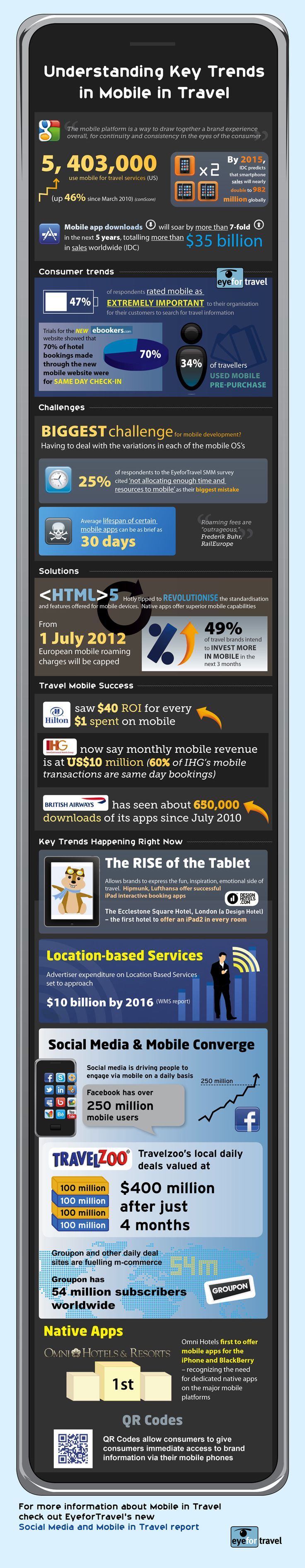 Understanding key trends in mobile in travel