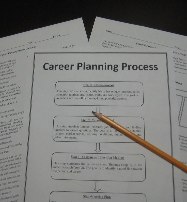 Career planning process activities use situational ...