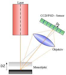Abstandsmessung (optisch) – Wikipedia