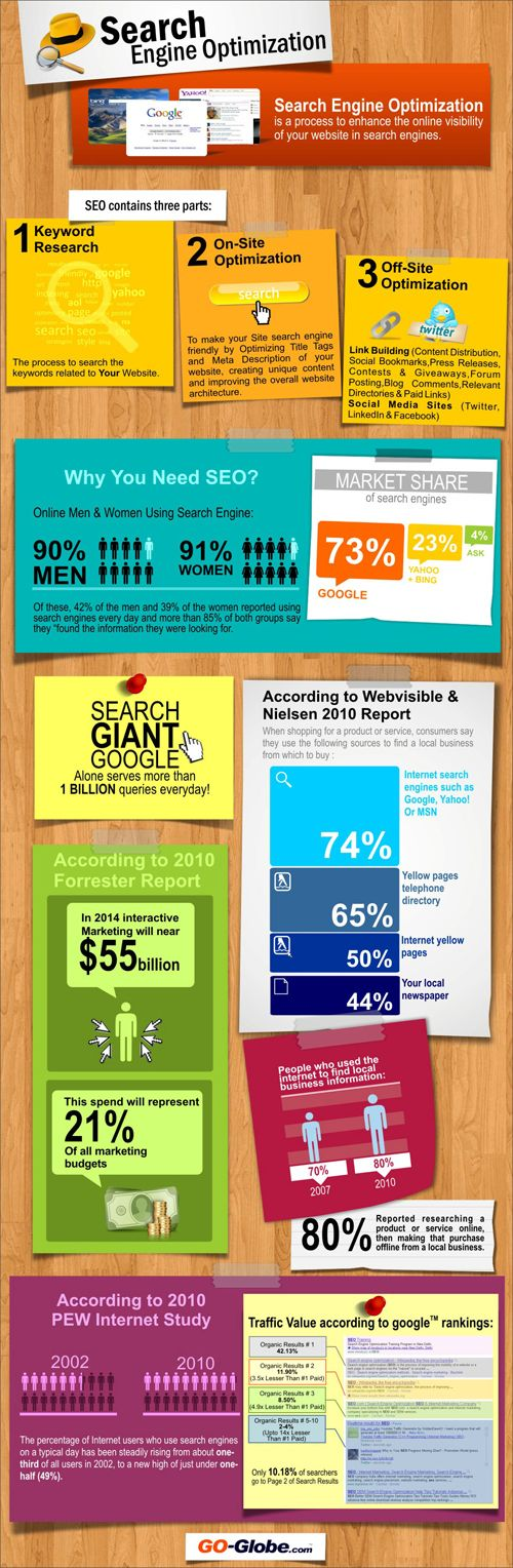 Search Engine Optimization #infographic