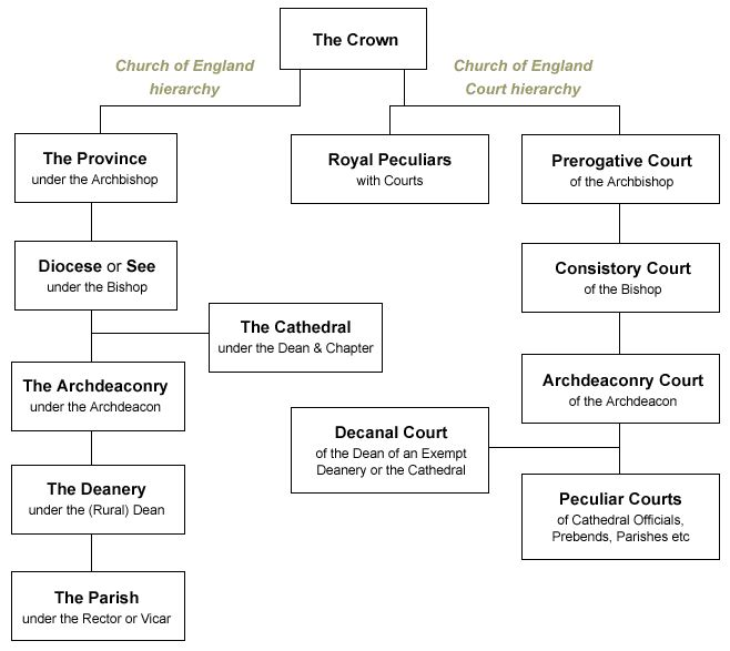 Hierarchy of the Church of England Courts