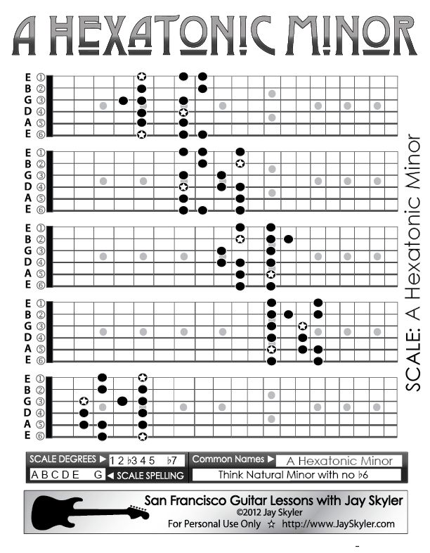 Guitar Lesson: Chart of A Hexatonic Minor Scale patterns on the guitar fretboard. All 5 CAGED boxes shown on full neck diagrams with position dots.