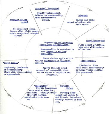 "When Capt. George Raines testified before the committee, he submitted this diagram, which he had used to teach his psychiatry students at Georgetown University. Raines believed that homosexuality was ""contained to some degree in all personalities."" (Records of the U.S. Senate, RG 46)"