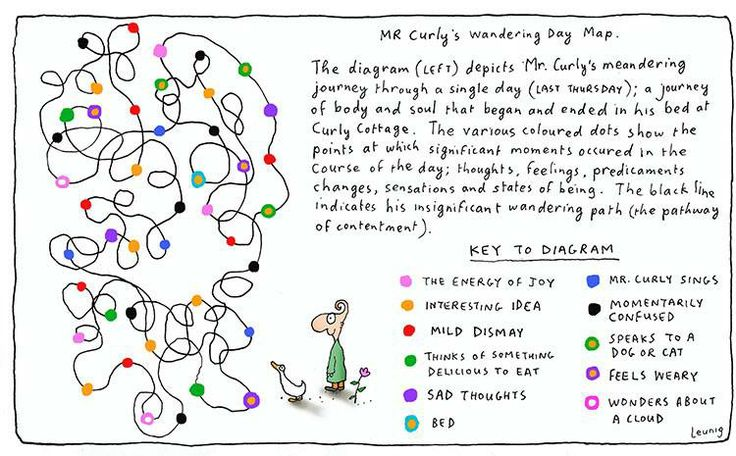 Mr Curly's Wandering Day Road Map