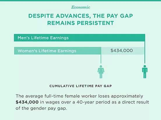 Pay gap for women