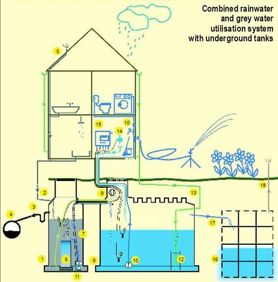 Greywater Utilisation Advantages Of Grey Water Recycling