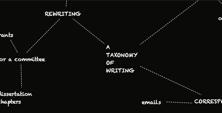 A Tentative Taxonomy of #Writing (in Grad School) | GradHacker @insidehighered #CollegeSurvival