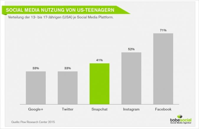 #teenager #usa #socialmedia #nutzung #demografie #snapchat #studie #2016 #nutzungsverhalten #weltweit #deutschland # trends #messenger #app #ranking