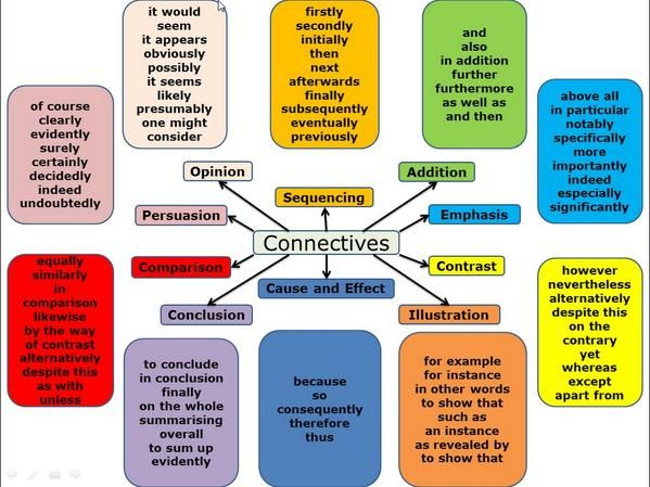 essay word connectors Logical connectors   within each category, the words used to join the ideas or clauses are used differently, with different grammar and punctuation.