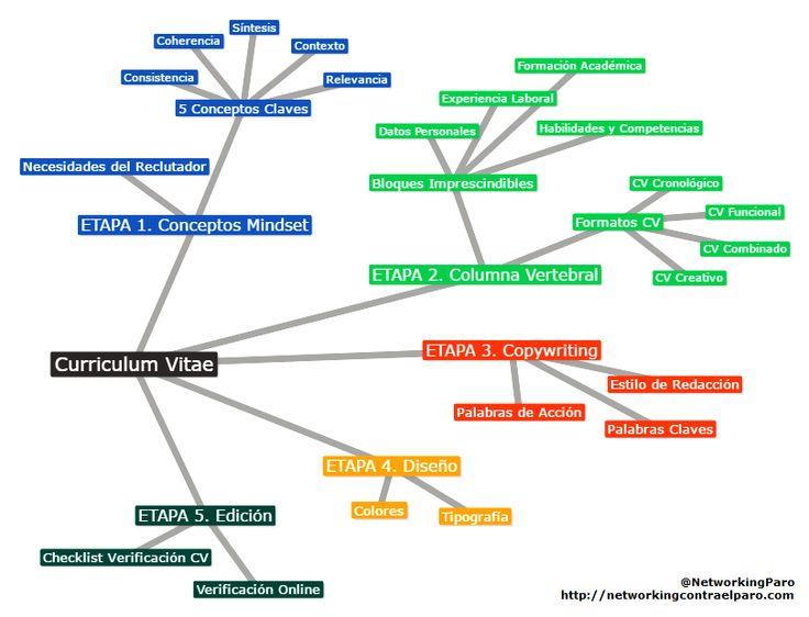 hacer un curriculum vitae mapa conceptual