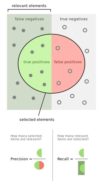 Precision (PPV) and recall (sensitivity).  100% sensitivity means no false negatives. 100% specificity means no false positives.