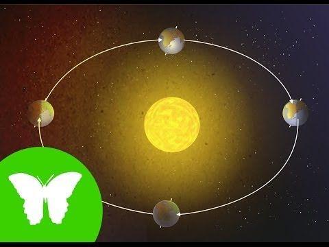 El sistema solar: la terra, el sol i la lluna