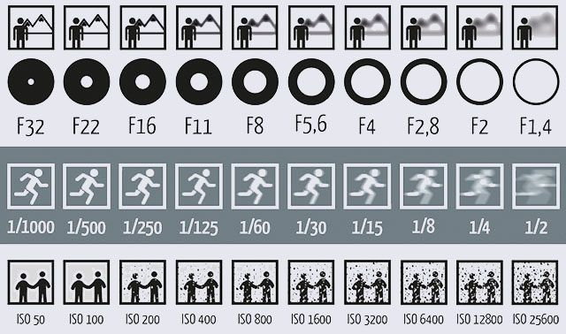 This Picture Shows How Aperture, Shutter Speed, and ISO Affect Your Photos