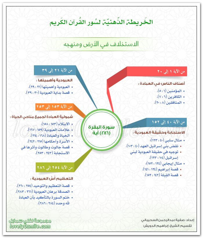 Mindmap استخدام خريطة المفاهيم في التعليم قسم الصفوف الأولية