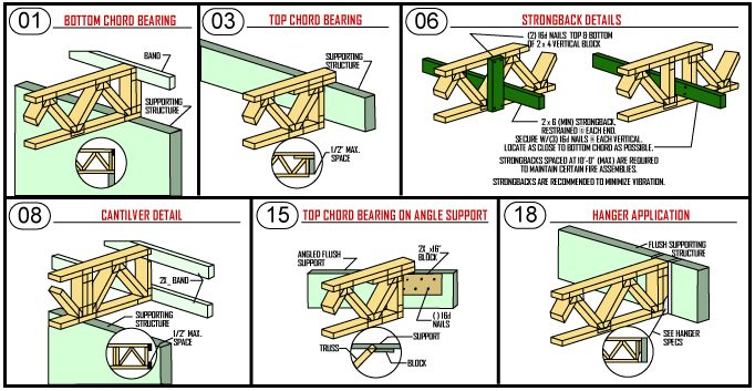 Free roof truss design software search results diy for Pre engineered trusses