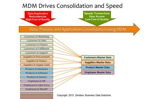 Master Data Management (MDM) Consulting Services   Zendeux