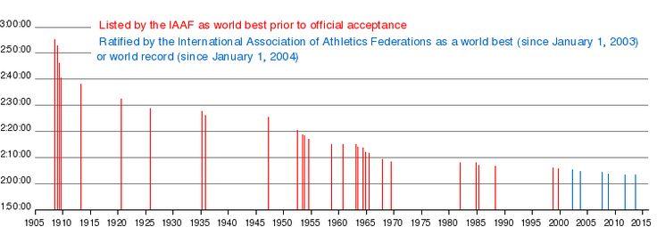 Marathon world record progression - Wikipedia