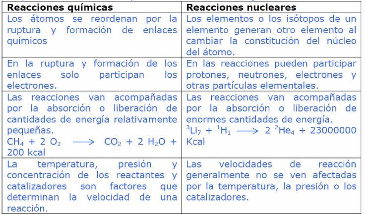 Tipos de reacciones quimicas cuadro comparativo buscar for Tipos de cuadros