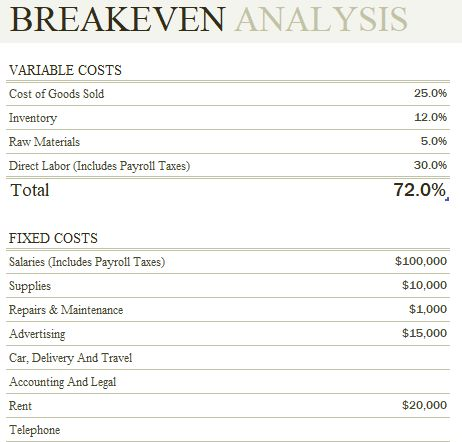 51 best Excel Template images on Pinterest Template, Role models - define breakeven analysis