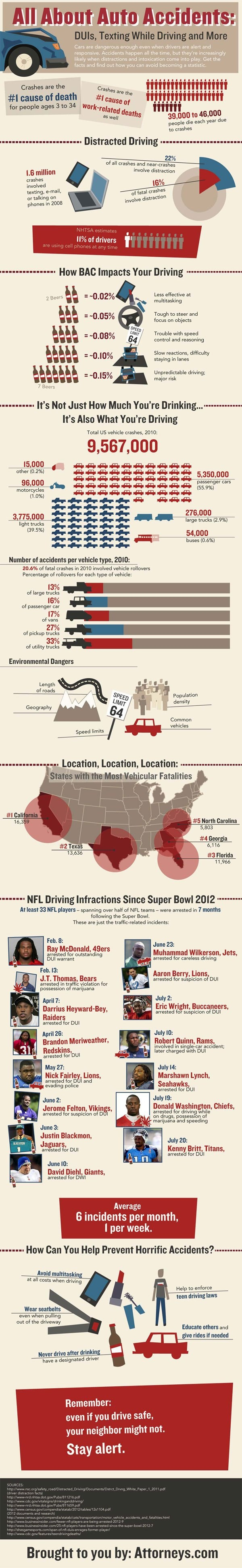 All About Auto Incidents: DUI, Texting While Driving and More[INFOGRAPHIC]