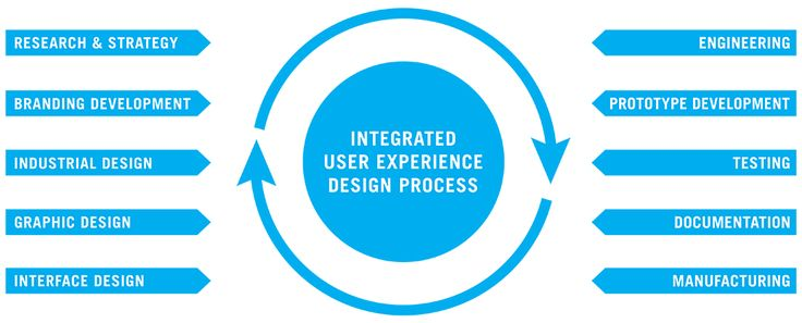 http://www.haapd.com/services/ HaA Design is a full-service Medical ISO-13485 and Quality Management ISO-9001 certified design and product development company.
