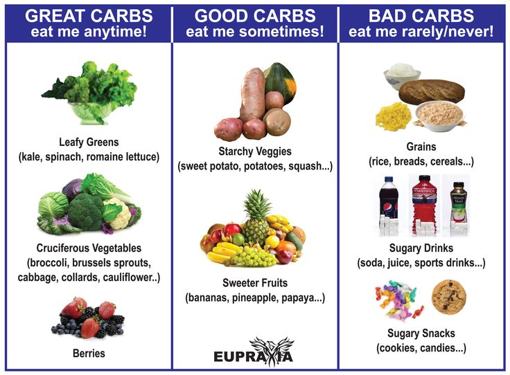 392 best carbohydrates images on pinterest | complex carbohydrates, Human Body