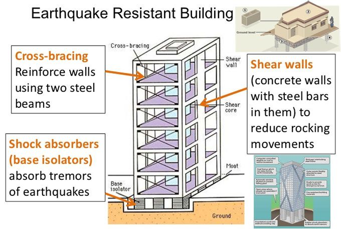 How To Make A Building Strong To Resist Earthquake Earthquake Proof Buildings Civil Engineering Design Civil Engineering Construction