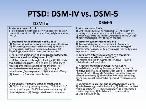 PTSD Symptom Clusters changes from the DSM IV to the DSM V.