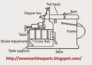 Machine Parts: Principles Parts of a Lathe Machine    and Types o...