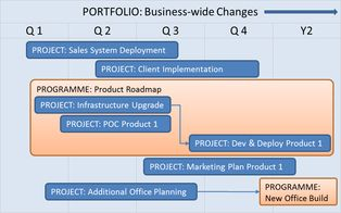The relationship between Projects, Programmes and Portfolios